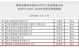 法士特技术中心全国综合排名进百强  位居中国齿轮行业领先水平