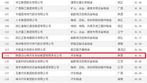 2015年中国机械500强排名法士特入围